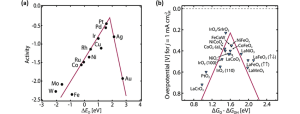 (a) ORR volcano plots for metals catalysts; (b) OER