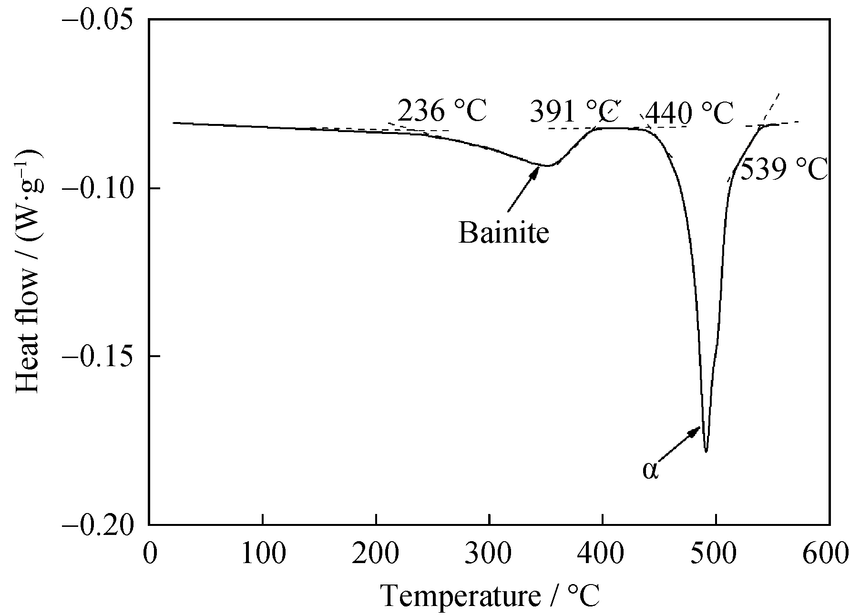 Differential scanning calorimetry thermograms of a