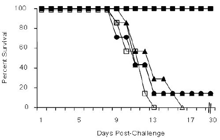 Protection of mice immunized with gD23-HD formulations
