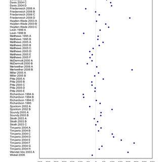 (PDF) A Comparison of direct versus self-report measures