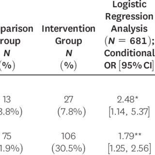 (PDF) The Oklahoma Lethality Assessment Study: A Quasi