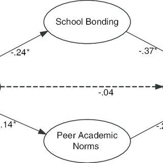 Body Mass Index (BMI) Descriptive Statistics for Normal