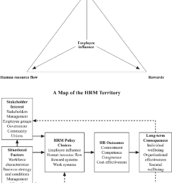 harvard model of hrm [ 766 x 1072 Pixel ]