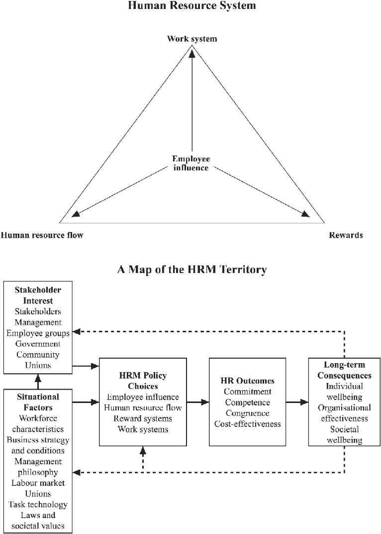 medium resolution of harvard model of hrm