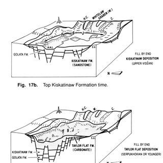 (PDF) Dynamic casting of a graben complex: Syn-sedimentary