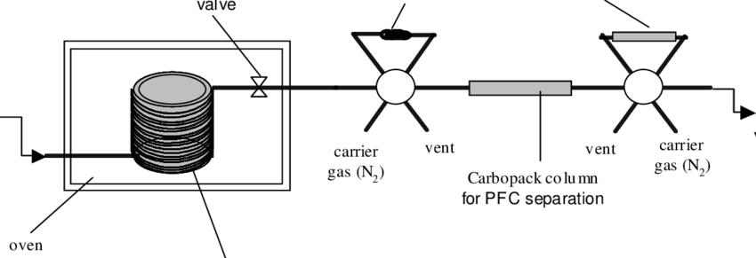 Column apparatus for flow-through gas tracer experiments