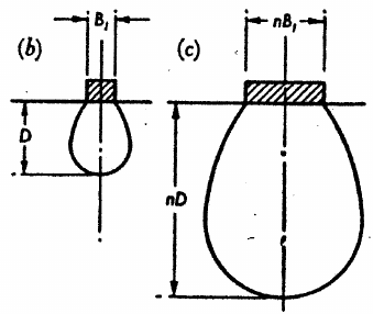 Schematic diagram of pressure bulb beneath a footing of