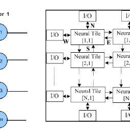 (PDF) An Efficient, High-Throughput Adaptive NoC Router