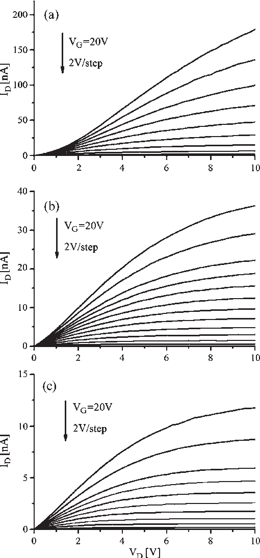 Output characteristics of ZnO nanowire FET comprising two