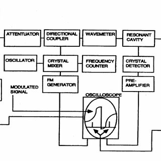 Block Diagram of the Microwave Spectrometer used in this