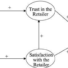(PDF) The impact of brand trust and satisfaction on