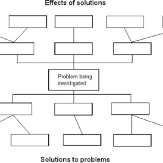 (PDF) Problem and solution trees: A practical approach for