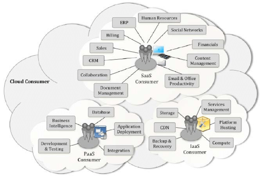 Architecture design of cloud computing systems: This
