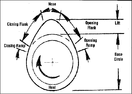 Valve Timing Diagram for Gasoline engine The angles