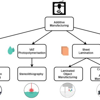 (PDF) 3D Printing of Fiber Reinforced Polymer