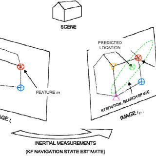 (PDF) Navigation in GPS Denied Environments: Feature-Aided
