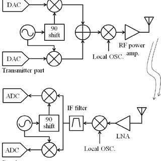Block diagram of frequency-hopping spread spectrum
