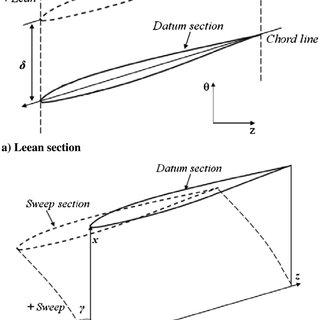 (PDF) Optimization of the Aerodynamic and Aeroacoustic