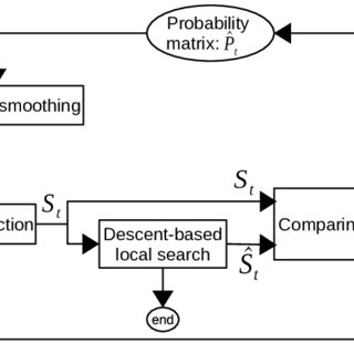 (PDF) Reinforcement learning based local search for