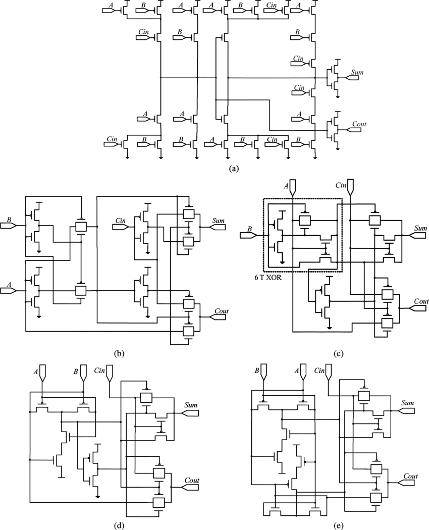 hight resolution of high gate count full adder designs a static cmos full adder download scientific diagram