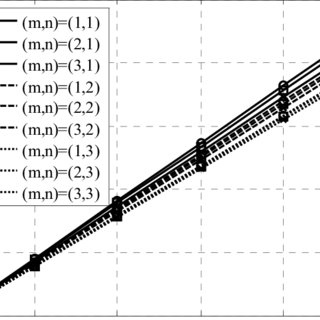 (PDF) The Study of Using External Fluid Loading on a