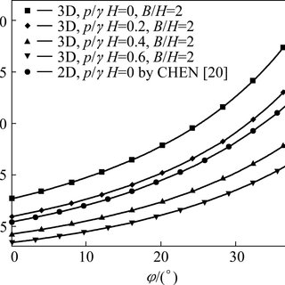 (PDF) Three-dimensional stability analysis of anisotropic