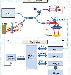 system configuration cmos cmos line scan camera g grating l1 l2 download scientific diagram [ 850 x 944 Pixel ]