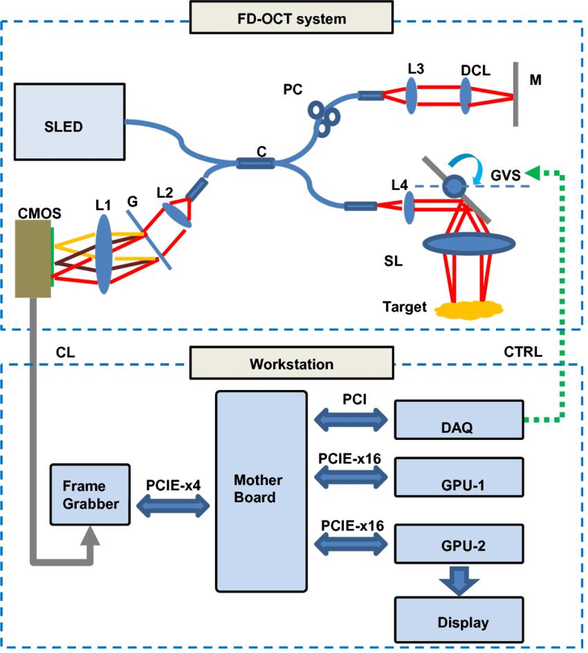 hight resolution of system configuration cmos cmos line scan camera g grating l1 l2 download scientific diagram