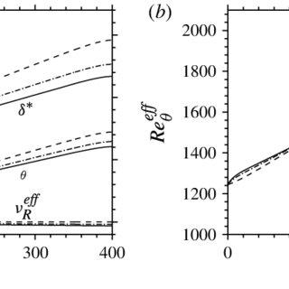 (PDF) Effect of Wall Heating on Turbulent Boundary Layers