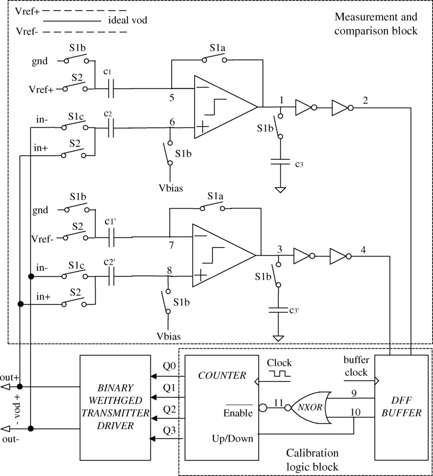 hight resolution of on chip self calibration circuit