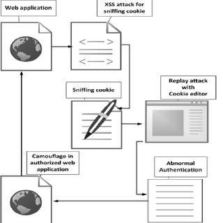 (PDF) A Defense Mechanism Based on Session Status against