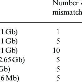 (PDF) Cas-OFFinder: a fast and versatile algorithm that