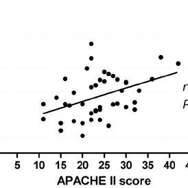 Distributions of bronchoalveolar lavage (BAL) fluid total