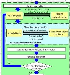 flow chart of merged two level optimal method  [ 850 x 1059 Pixel ]