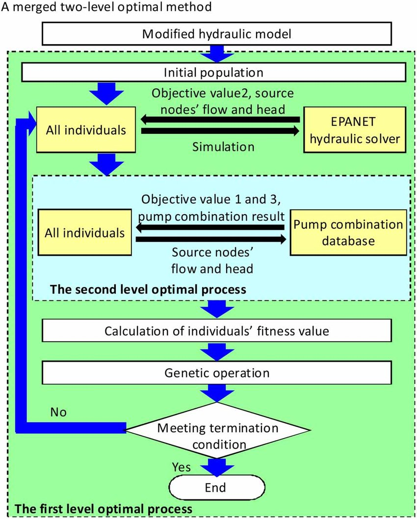hight resolution of flow chart of merged two level optimal method