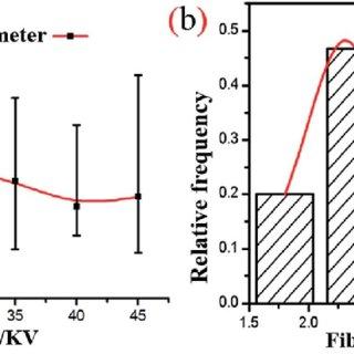 (PDF) A high-safety PVDF/Al 2 O 3 composite separator for