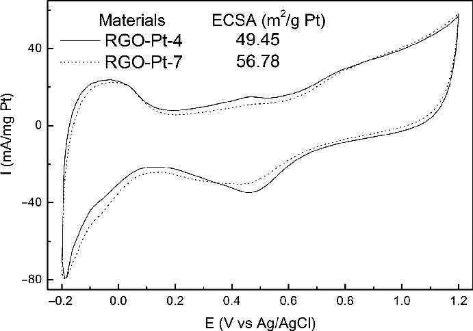 Cyclic voltammograms of RGO-Pt-4 and RGO-Pt-7 in aqueous