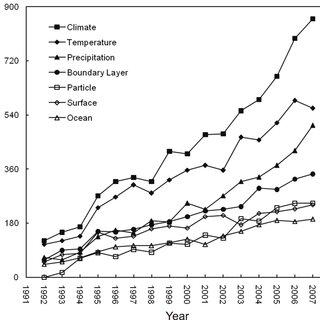 (PDF) Bibliometric analysis of atmospheric simulation