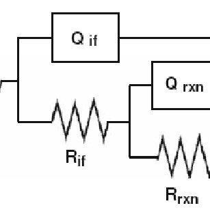 (PDF) Electrochemical Impedance Spectroscopy to Evaluate