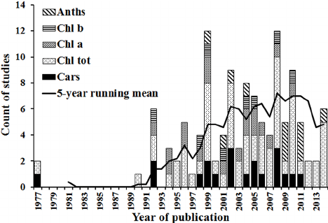 Histogram of numbers of selected studies published over