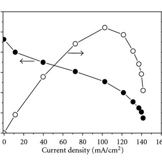 Cell voltage as a function of current density for single