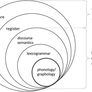 (PDF) Analysing Scientific Discourse From a Systemic