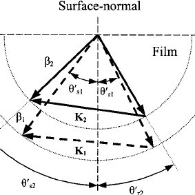 (PDF) Shrinkage- and refractive-index shift-corrected