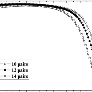 (PDF) Phosphors-conversion white light LED with omni