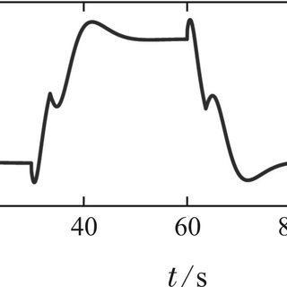 (PDF) Parameter estimation error based robust adaptive law
