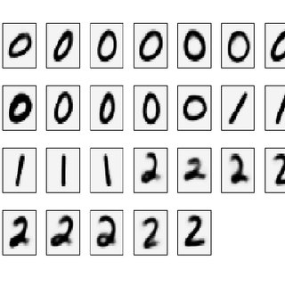 Obtained cluster means for labels 0, 1 and 2 of the MNIST