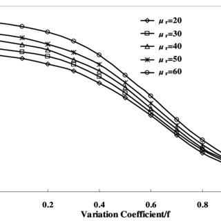 Permeability & water-cut profiles in positive rhythm