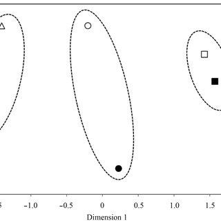 Phylum level composition (relative abundance) of bacterial