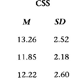 Percentage of Home Language Use by LI Group (N = 285