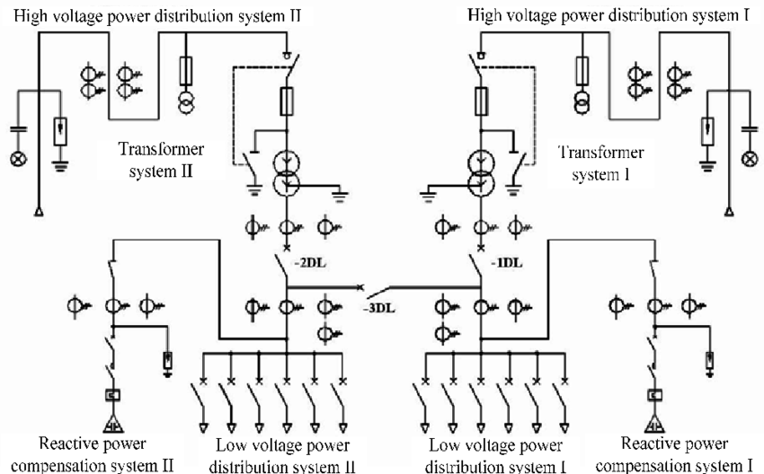 The primary model for power distribution system in box